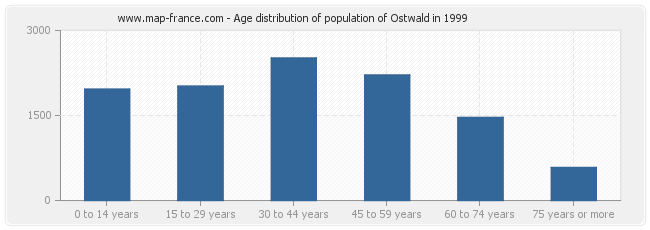 Age distribution of population of Ostwald in 1999