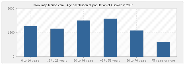 Age distribution of population of Ostwald in 2007