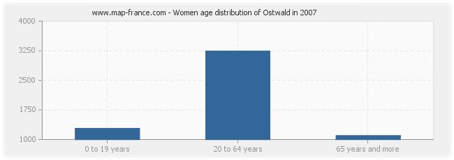 Women age distribution of Ostwald in 2007