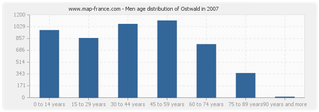 Men age distribution of Ostwald in 2007
