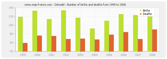 Ostwald : Number of births and deaths from 1999 to 2008