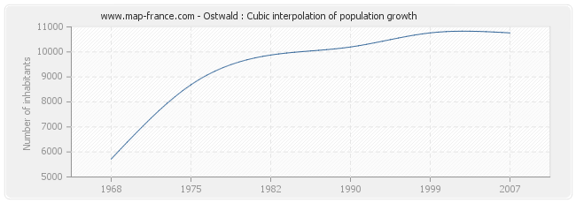Ostwald : Cubic interpolation of population growth