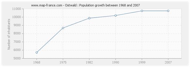 Population Ostwald