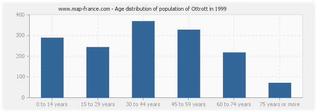 Age distribution of population of Ottrott in 1999