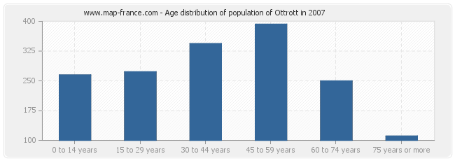 Age distribution of population of Ottrott in 2007
