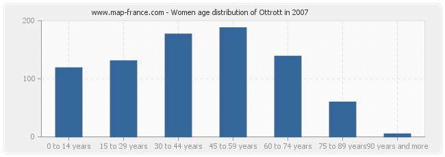 Women age distribution of Ottrott in 2007