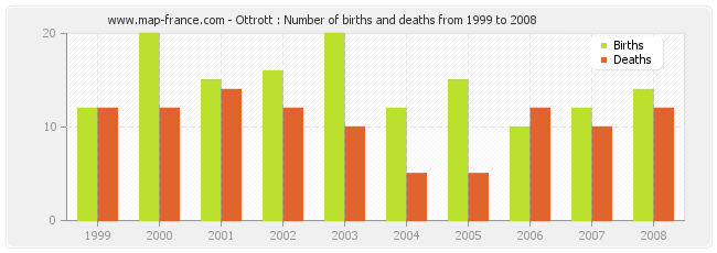 Ottrott : Number of births and deaths from 1999 to 2008