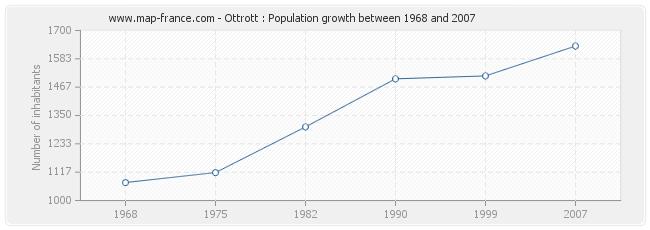 Population Ottrott