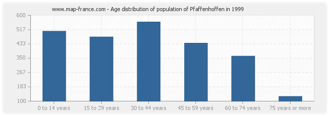 Age distribution of population of Pfaffenhoffen in 1999