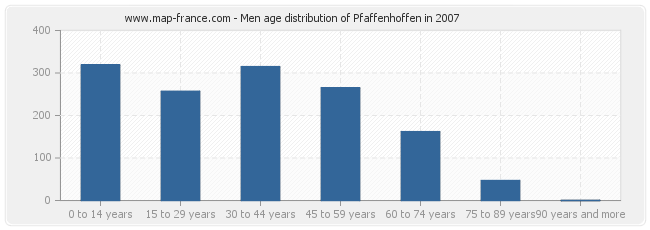 Men age distribution of Pfaffenhoffen in 2007