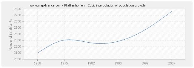 Pfaffenhoffen : Cubic interpolation of population growth