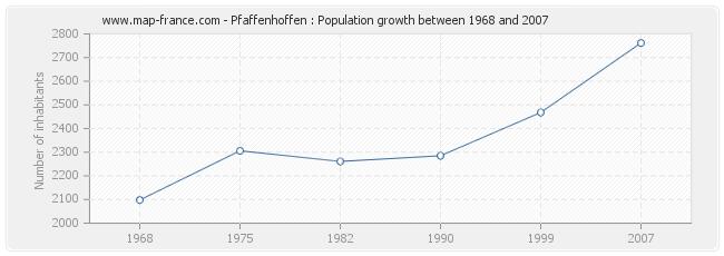 Population Pfaffenhoffen