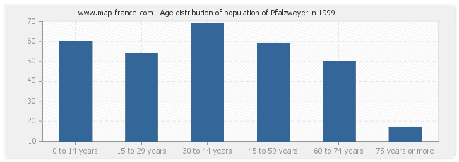 Age distribution of population of Pfalzweyer in 1999