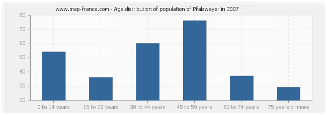 Age distribution of population of Pfalzweyer in 2007