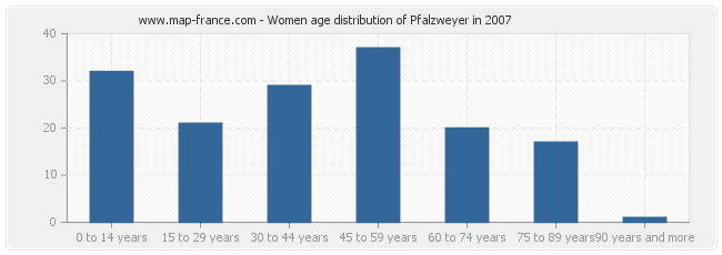 Women age distribution of Pfalzweyer in 2007