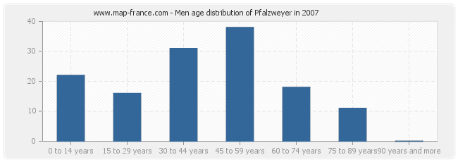 Men age distribution of Pfalzweyer in 2007