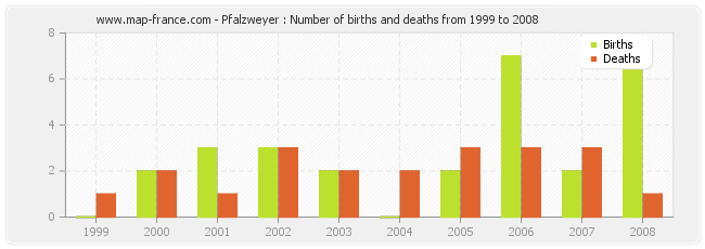 Pfalzweyer : Number of births and deaths from 1999 to 2008