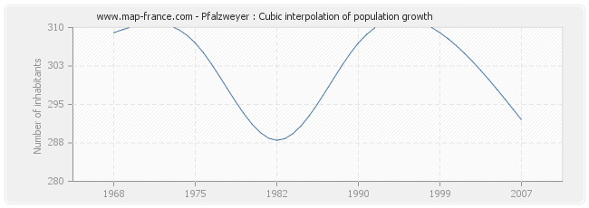 Pfalzweyer : Cubic interpolation of population growth