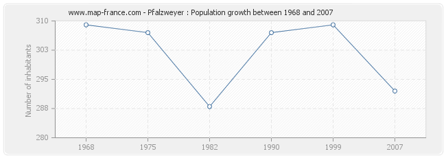 Population Pfalzweyer