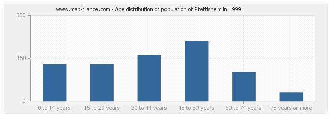 Age distribution of population of Pfettisheim in 1999
