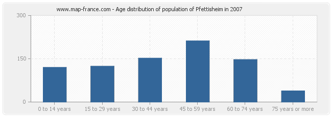 Age distribution of population of Pfettisheim in 2007
