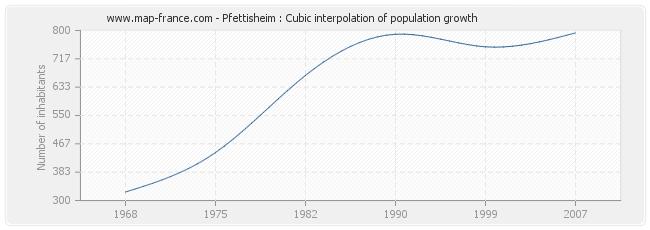 Pfettisheim : Cubic interpolation of population growth