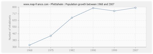Population Pfettisheim