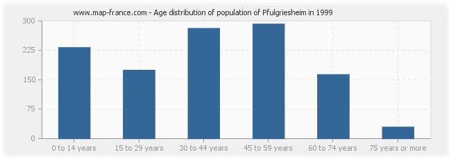 Age distribution of population of Pfulgriesheim in 1999