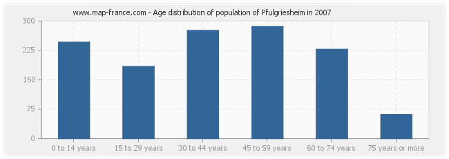 Age distribution of population of Pfulgriesheim in 2007