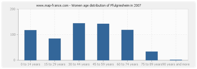 Women age distribution of Pfulgriesheim in 2007