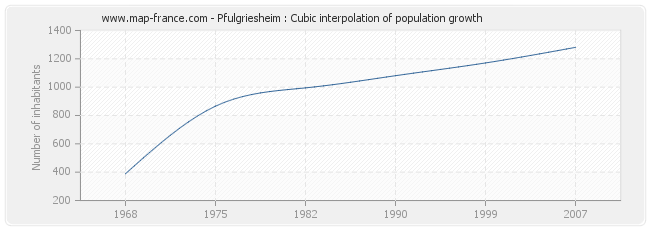 Pfulgriesheim : Cubic interpolation of population growth