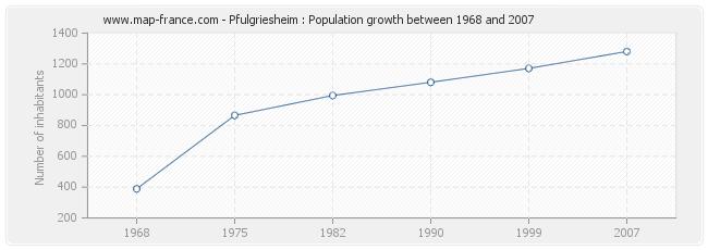 Population Pfulgriesheim