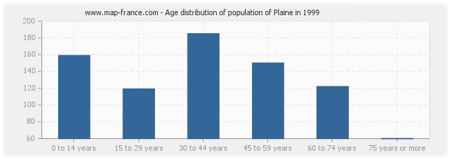 Age distribution of population of Plaine in 1999