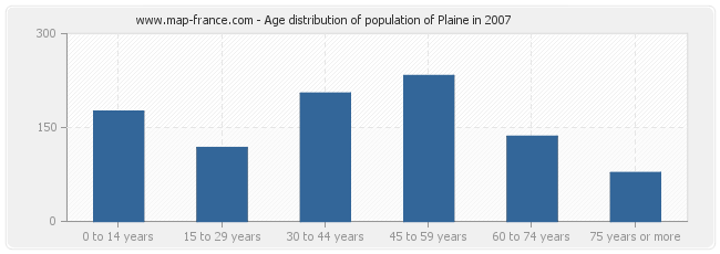 Age distribution of population of Plaine in 2007