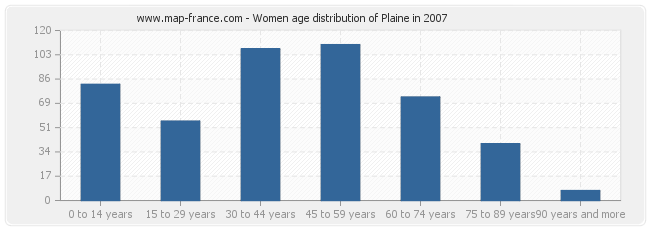 Women age distribution of Plaine in 2007