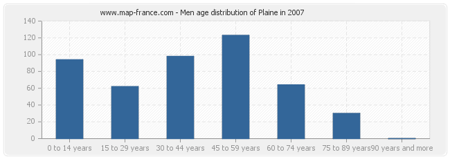 Men age distribution of Plaine in 2007
