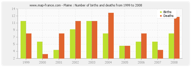 Plaine : Number of births and deaths from 1999 to 2008