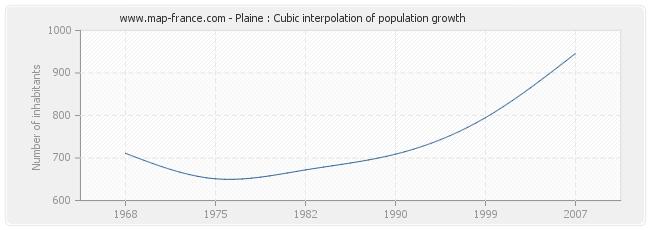 Plaine : Cubic interpolation of population growth