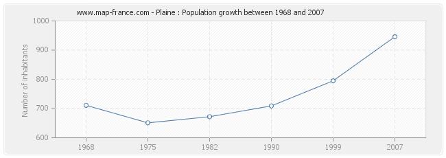 Population Plaine