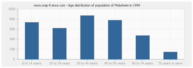 Age distribution of population of Plobsheim in 1999