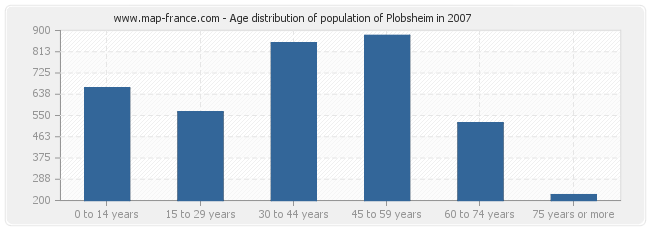 Age distribution of population of Plobsheim in 2007