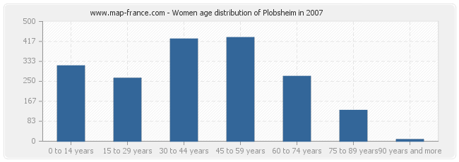 Women age distribution of Plobsheim in 2007