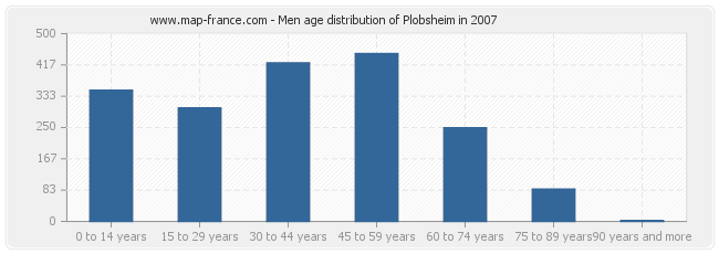 Men age distribution of Plobsheim in 2007