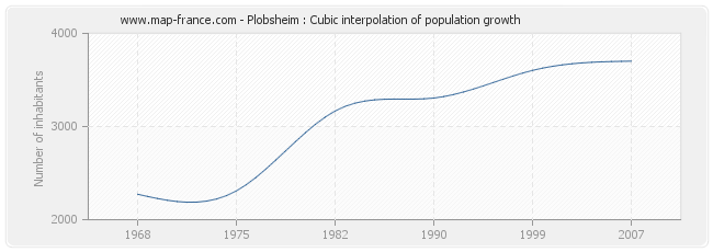 Plobsheim : Cubic interpolation of population growth