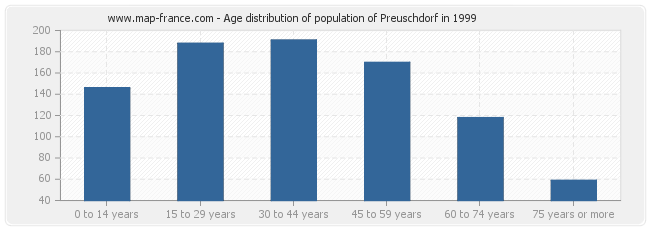 Age distribution of population of Preuschdorf in 1999