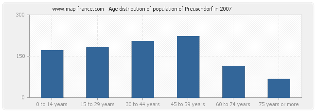 Age distribution of population of Preuschdorf in 2007