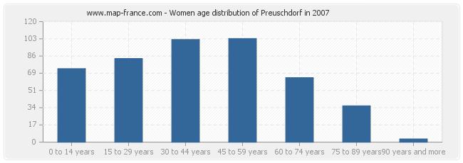 Women age distribution of Preuschdorf in 2007