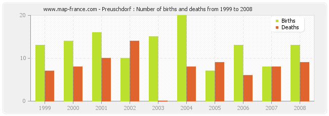 Preuschdorf : Number of births and deaths from 1999 to 2008