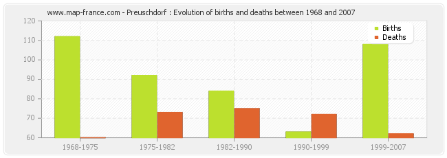 Preuschdorf : Evolution of births and deaths between 1968 and 2007
