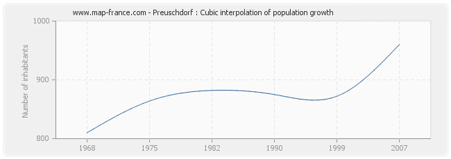Preuschdorf : Cubic interpolation of population growth